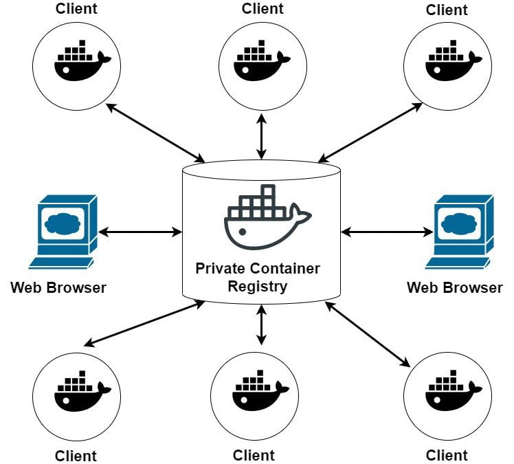 Creating a Private Container Registry: Repository and WebService