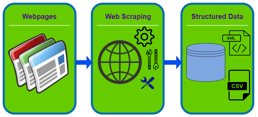 Your Everyday Superpower: How to do Web Scrapping?