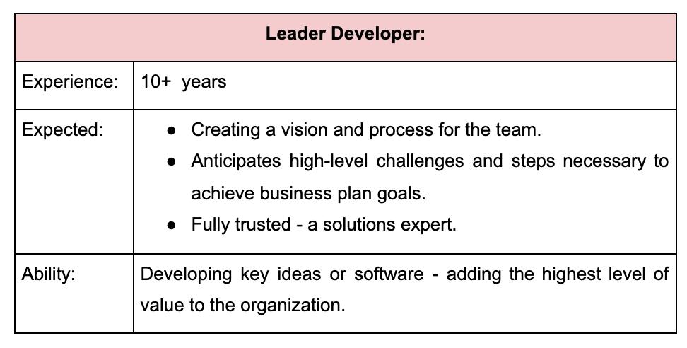 leader-developer-needs