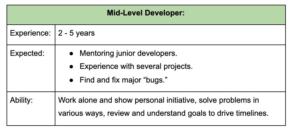 mid-level-developer-needs