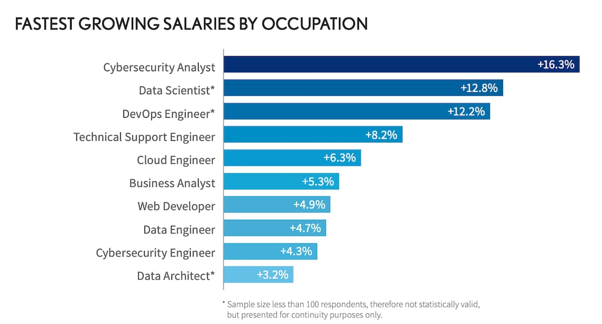 fastest-growing salaries by occupation