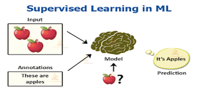 supervised learning in machine learning