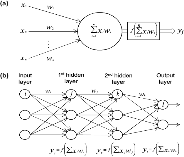 training artificial neural network function