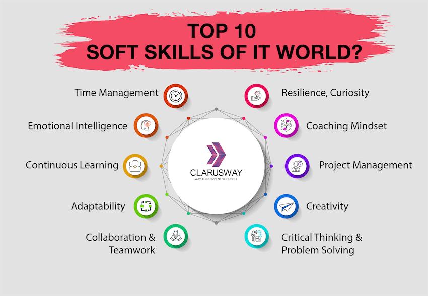 Top 10 Soft Skills Of IT World